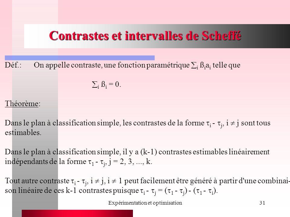 Expérimentation et optimisation31 Contrastes et intervalles de Scheffé Déf.:On appelle contraste, une fonction paramétrique i ß i a i telle que i ß i = 0.
