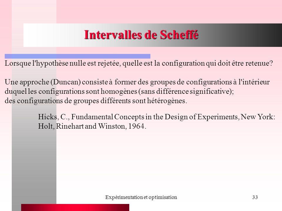 Expérimentation et optimisation33 Intervalles de Scheffé Hicks, C., Fundamental Concepts in the Design of Experiments, New York: Holt, Rinehart and Wi
