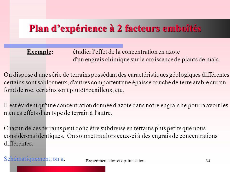Expérimentation et optimisation34 Plan dexpérience à 2 facteurs emboîtés Exemple: étudier l effet de la concentration en azote d un engrais chimique sur la croissance de plants de maïs.