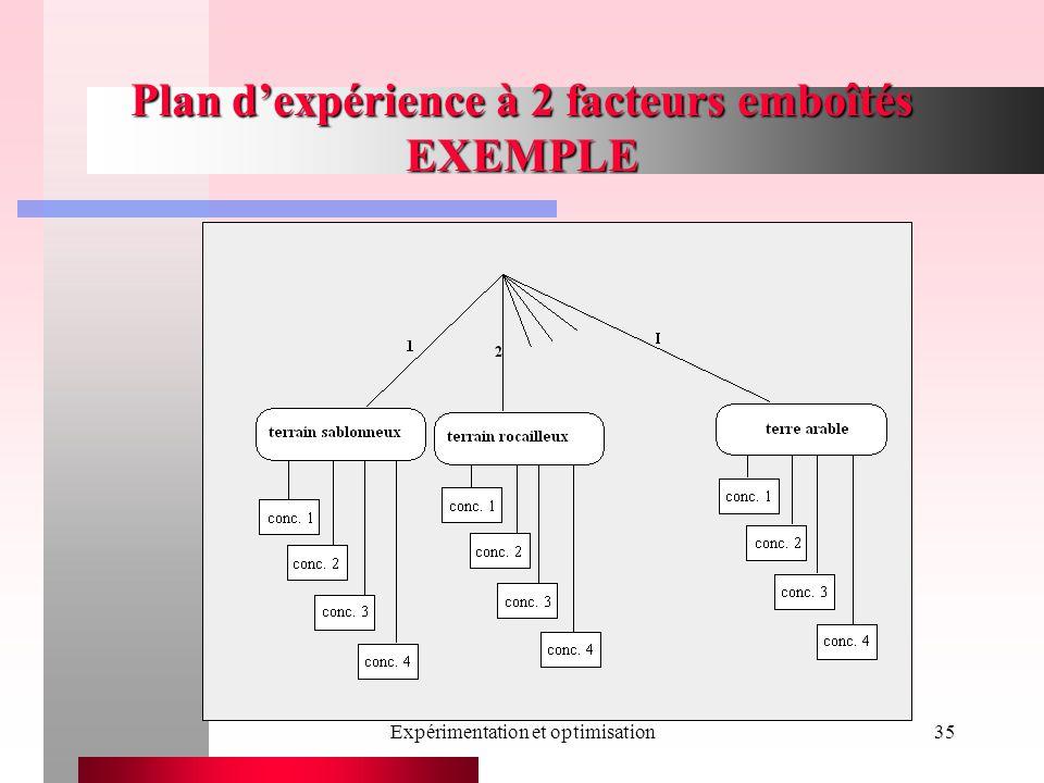 Expérimentation et optimisation35 Plan dexpérience à 2 facteurs emboîtés EXEMPLE