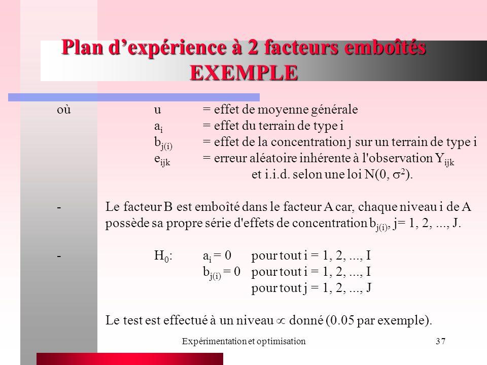 Expérimentation et optimisation37 Plan dexpérience à 2 facteurs emboîtés EXEMPLE oùu= effet de moyenne générale a i = effet du terrain de type i b j(i) = effet de la concentration j sur un terrain de type i e ijk = erreur aléatoire inhérente à l observation Y ijk et i.i.d.