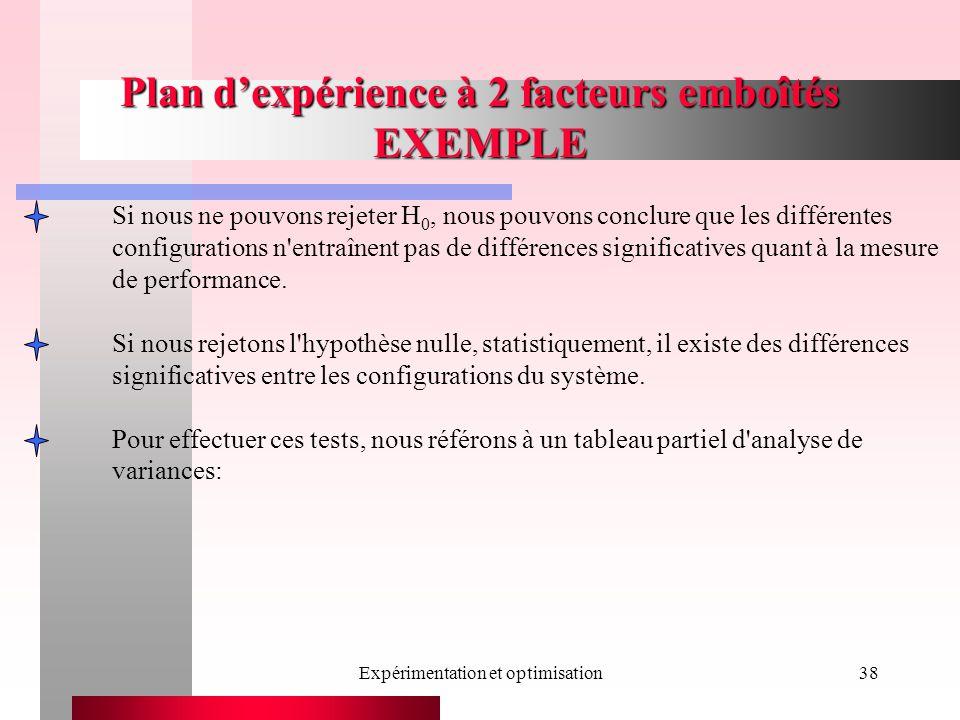 Expérimentation et optimisation38 Plan dexpérience à 2 facteurs emboîtés EXEMPLE Si nous ne pouvons rejeter H 0, nous pouvons conclure que les différentes configurations n entraînent pas de différences significatives quant à la mesure de performance.