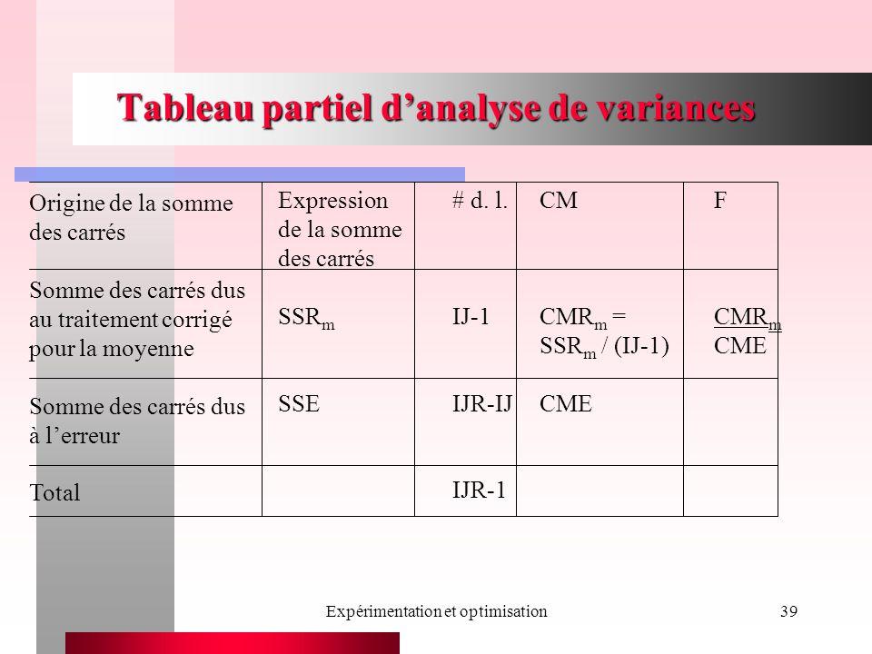 Expérimentation et optimisation39 Tableau partiel danalyse de variances Expression# d. l.CMF de la somme des carrés SSR m IJ-1CMR m =CMR m SSR m / (IJ