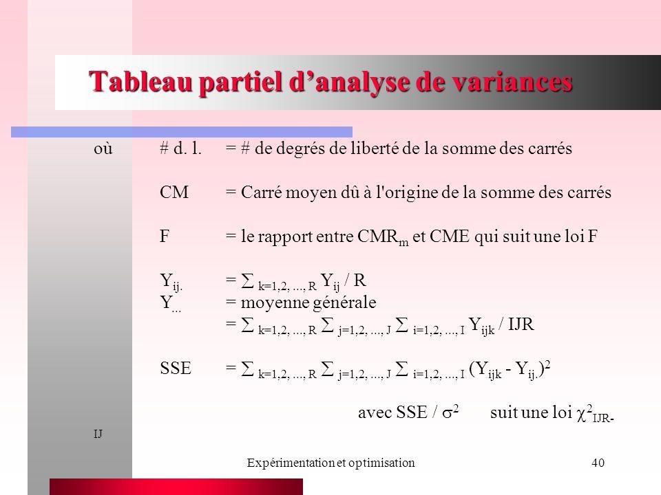 Expérimentation et optimisation40 Tableau partiel danalyse de variances où# d. l.= # de degrés de liberté de la somme des carrés CM= Carré moyen dû à