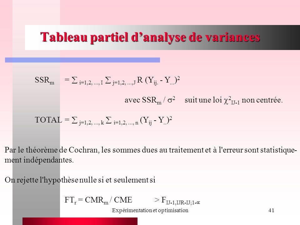Expérimentation et optimisation41 Tableau partiel danalyse de variances SSR m = i=1,2,..., I j=1,2,...,J R (Y ij. - Y... ) 2 avec SSR m / 2 suit une l