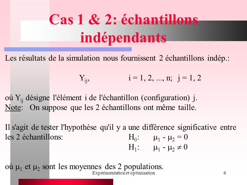 Expérimentation et optimisation6 Cas 1 & 2: échantillons indépendants Les résultats de la simulation nous fournissent 2 échantillons indép.: Y ij,i = 1, 2,..., n;j = 1, 2 où Y ij désigne l élément i de l échantillon (configuration) j.