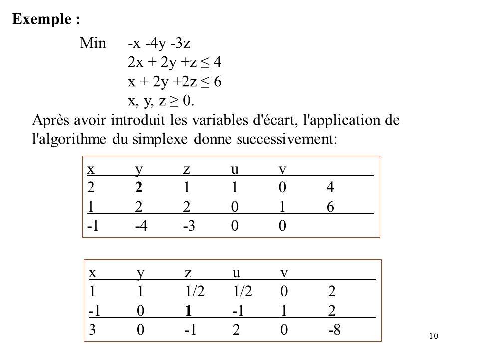 10 Exemple : Min -x -4y -3z 2x + 2y +z 4 x + 2y +2z 6 x, y, z 0.