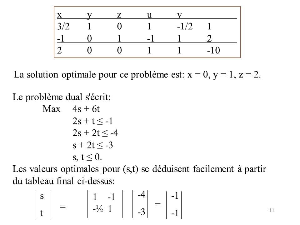11 xyzuv 3/2101-1/21 -101-112 20011-10 La solution optimale pour ce problème est: x = 0, y = 1, z = 2. Le problème dual s'écrit: Max4s + 6t 2s + t -1