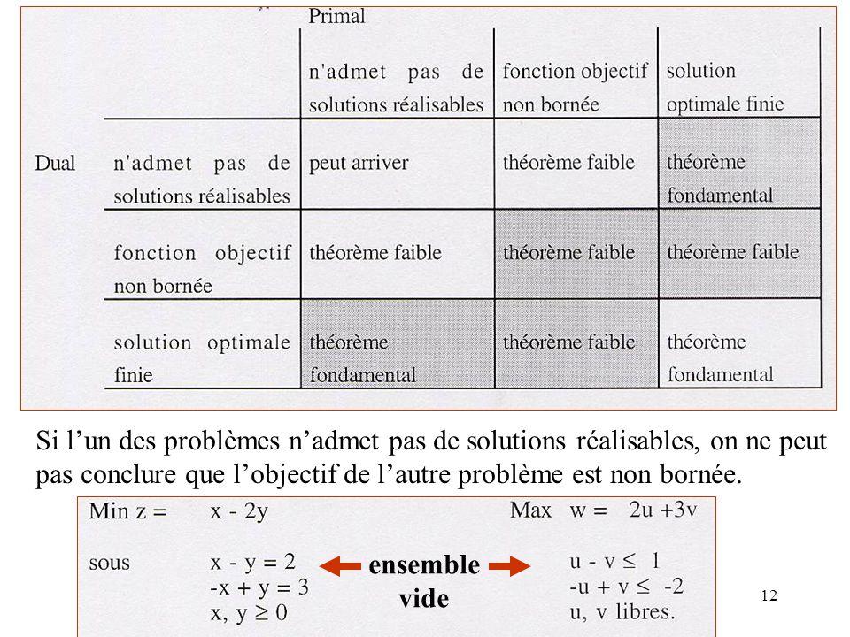 12 Si lun des problèmes nadmet pas de solutions réalisables, on ne peut pas conclure que lobjectif de lautre problème est non bornée. ensemble vide