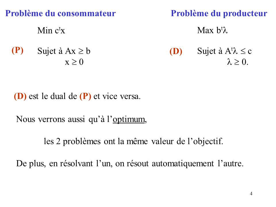 4 Problème du consommateurProblème du producteur Min c t x Sujet àAx b x 0 Max b t Sujet àA t c 0. (P) (D) (D) est le dual de (P) et vice versa. Nous