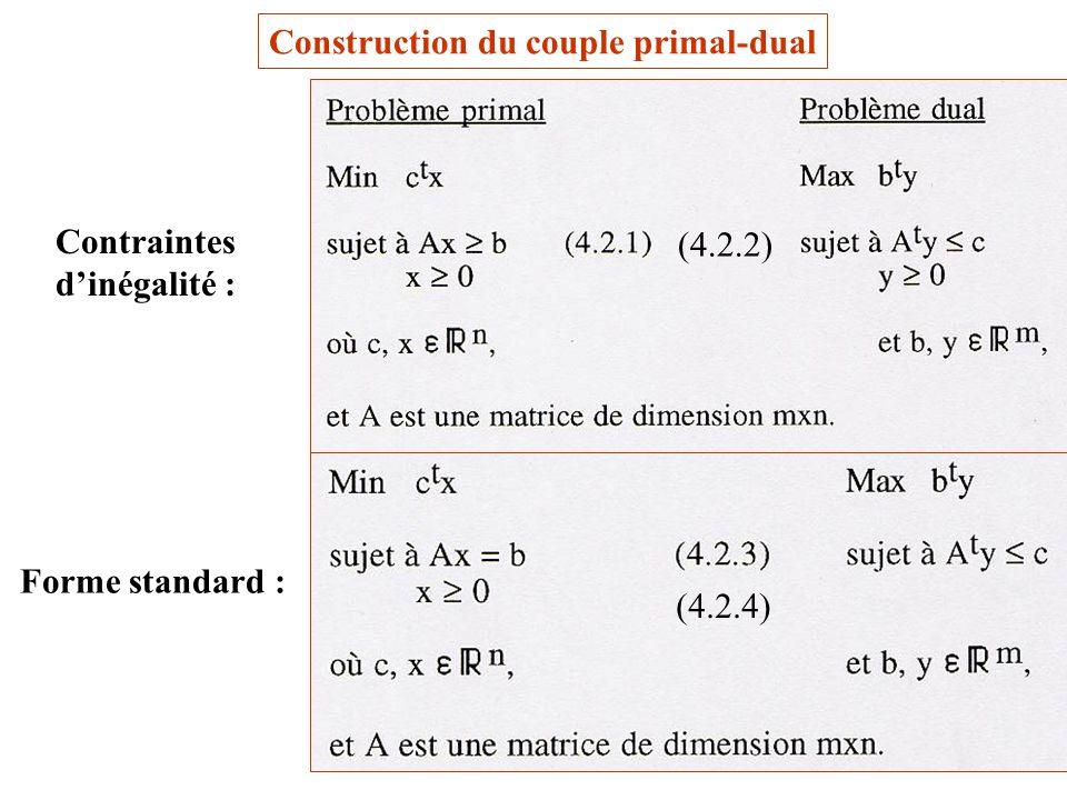 5 Construction du couple primal-dual Contraintes dinégalité : Forme standard : (4.2.4) (4.2.2)