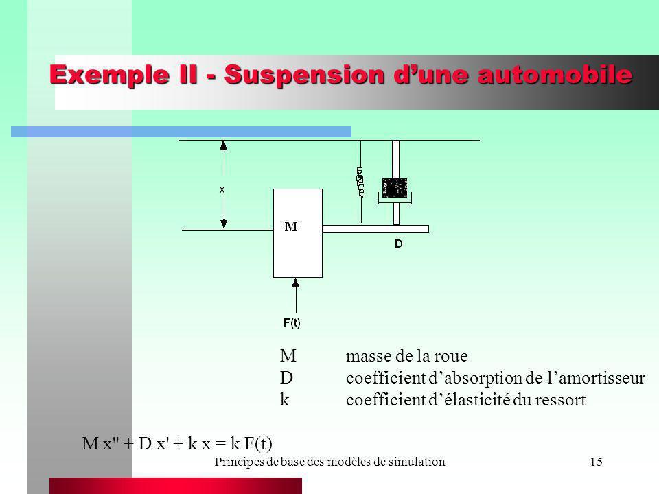 Principes de base des modèles de simulation15 Exemple II - Suspension dune automobile Mmasse de la roue Dcoefficient dabsorption de lamortisseur kcoef