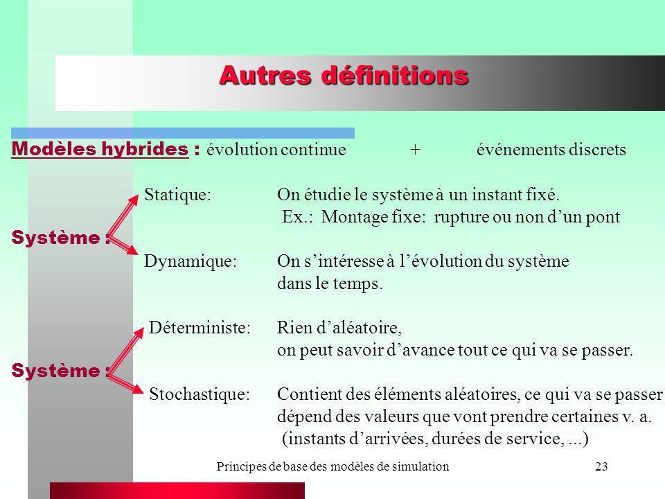 Principes de base des modèles de simulation23 Autres définitions Modèles hybrides : évolution continue+événements discrets Statique:On étudie le systè