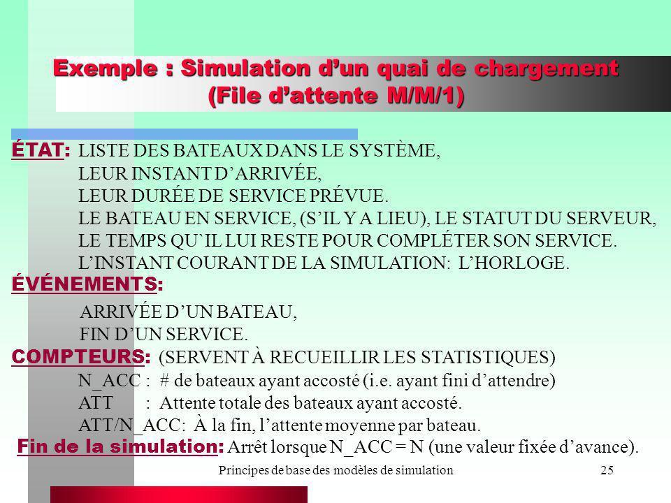 Principes de base des modèles de simulation25 Exemple : Simulation dun quai de chargement (File dattente M/M/1) ÉTAT: LISTE DES BATEAUX DANS LE SYSTÈM