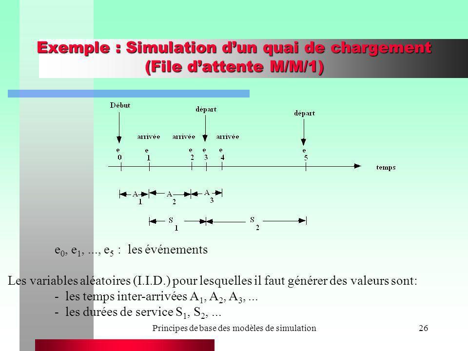 Principes de base des modèles de simulation26 Exemple : Simulation dun quai de chargement (File dattente M/M/1) e 0, e 1,..., e 5 : les événements Les