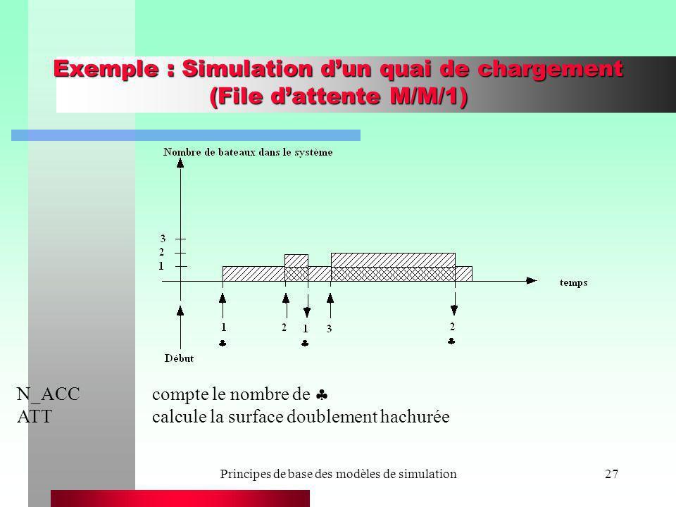 Principes de base des modèles de simulation27 Exemple : Simulation dun quai de chargement (File dattente M/M/1) N_ACCcompte le nombre de ATTcalcule la