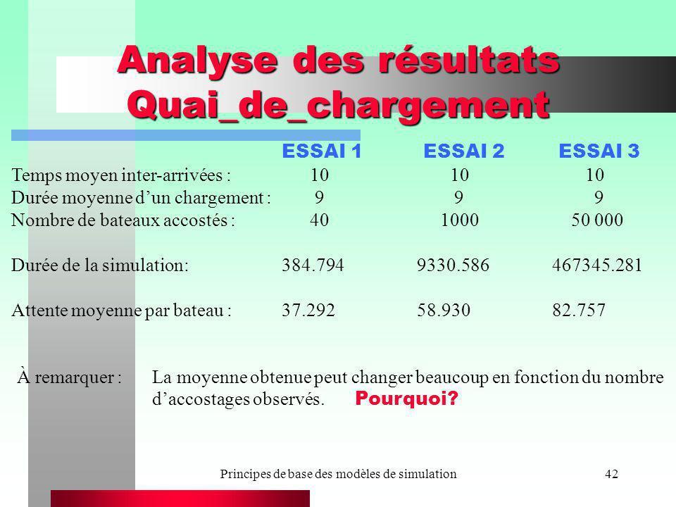 Principes de base des modèles de simulation42 Analyse des résultats Quai_de_chargement ESSAI 1 ESSAI 2 ESSAI 3 Temps moyen inter-arrivées : 10 10 10 D
