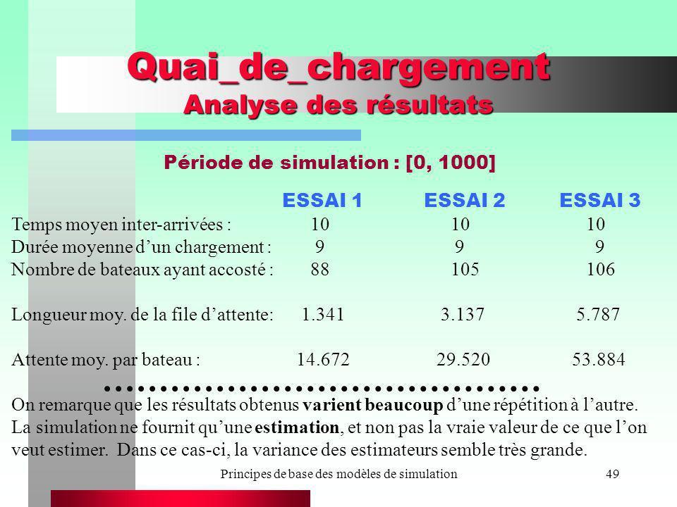 Principes de base des modèles de simulation49 Quai_de_chargement Analyse des résultats ESSAI 1 ESSAI 2 ESSAI 3 Temps moyen inter-arrivées : 10 10 10 D