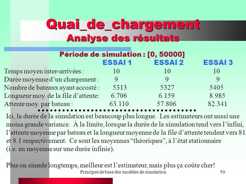 Principes de base des modèles de simulation50 Quai_de_chargement Analyse des résultats ESSAI 1 ESSAI 2 ESSAI 3 Temps moyen inter-arrivées : 10 10 10 D
