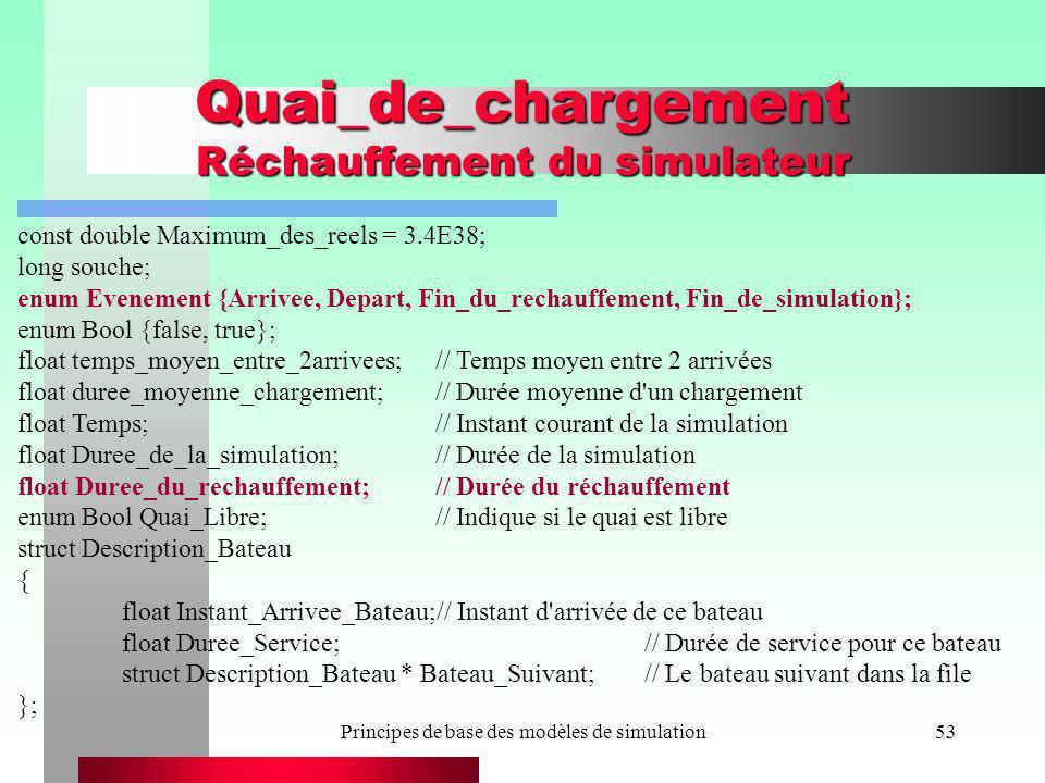 Principes de base des modèles de simulation53 Quai_de_chargement Réchauffement du simulateur const double Maximum_des_reels = 3.4E38; long souche; enu