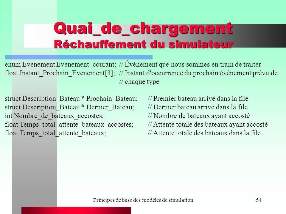 Principes de base des modèles de simulation54 Quai_de_chargement Réchauffement du simulateur enum Evenement Evenement_courant;// Événement que nous so