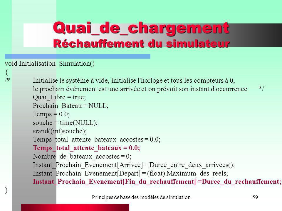Principes de base des modèles de simulation59 Quai_de_chargement Réchauffement du simulateur void Initialisation_Simulation() { /*Initialise le systèm