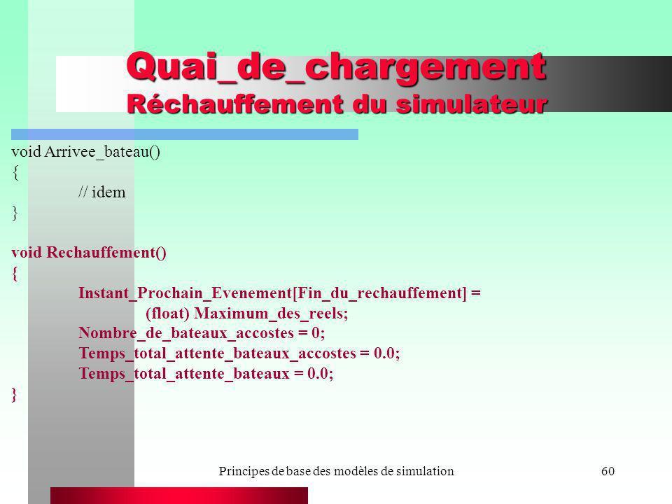 Principes de base des modèles de simulation60 Quai_de_chargement Réchauffement du simulateur void Arrivee_bateau() { // idem } void Rechauffement() {