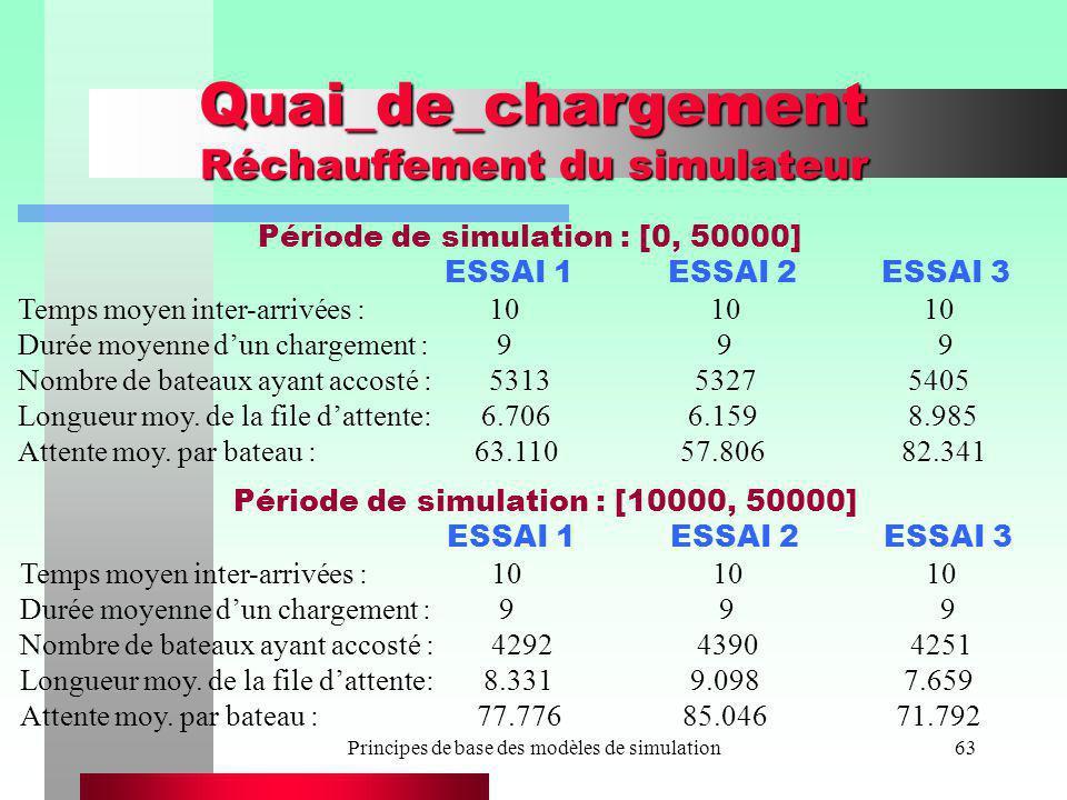 Principes de base des modèles de simulation63 Quai_de_chargement Réchauffement du simulateur ESSAI 1 ESSAI 2 ESSAI 3 Temps moyen inter-arrivées : 10 1