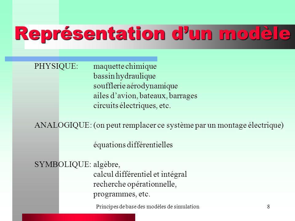 Principes de base des modèles de simulation69 Organisation générale dun simulateur pour un modèle à événements discrets avec vision par événements void main() { déclaration des en-têtes des fonctions autres que celle-ci; Lire_Donnees(); Initialisation_Simulation(); do { déterminer le prochain événement (Evenement_courant) à partir de Instant_Prochain_Evenement; mettre à jour lhorloge (Temps); appeler la fonction permettant de gérer lévénement courant; } while (Evenement_courant != Fin_de_simulation); Rapport(); }