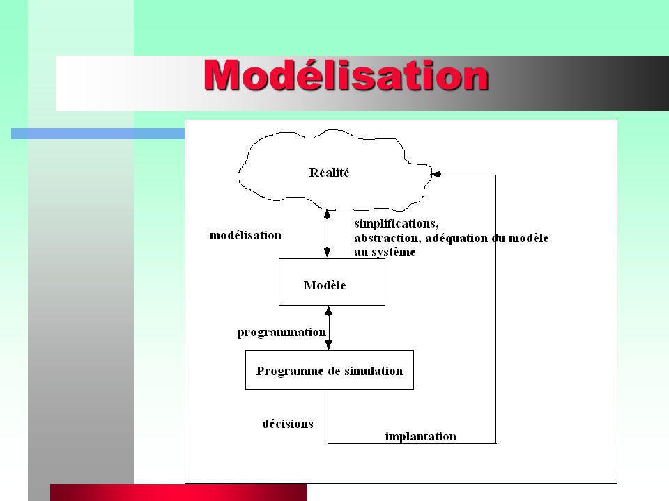 Principes de base des modèles de simulation50 Quai_de_chargement Analyse des résultats ESSAI 1 ESSAI 2 ESSAI 3 Temps moyen inter-arrivées : 10 10 10 Durée moyenne dun chargement : 9 9 9 Nombre de bateaux ayant accosté : 5313 5327 5405 Longueur moy.