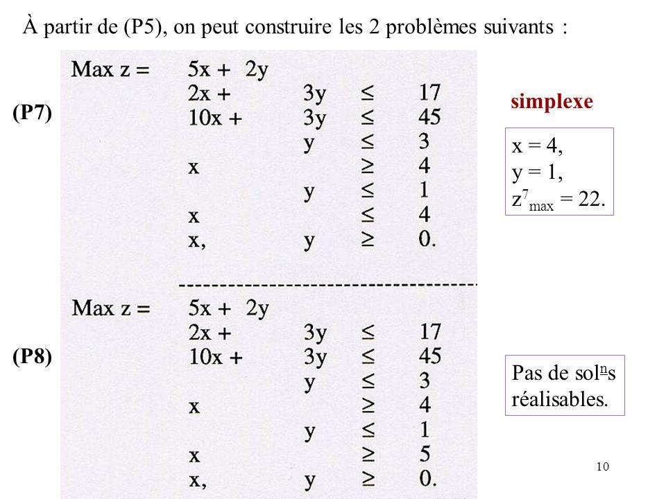 10 À partir de (P5), on peut construire les 2 problèmes suivants : (P7) (P8) x = 4, y = 1, z 7 max = 22. Pas de sol n s réalisables. simplexe