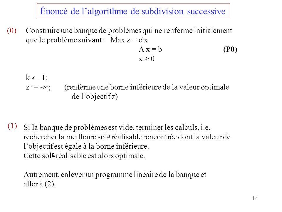 14 Énoncé de lalgorithme de subdivision successive (0)Construire une banque de problèmes qui ne renferme initialement que le problème suivant :Max z =