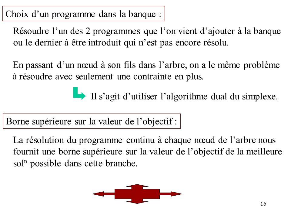 16 Choix dun programme dans la banque : Résoudre lun des 2 programmes que lon vient dajouter à la banque ou le dernier à être introduit qui nest pas encore résolu.