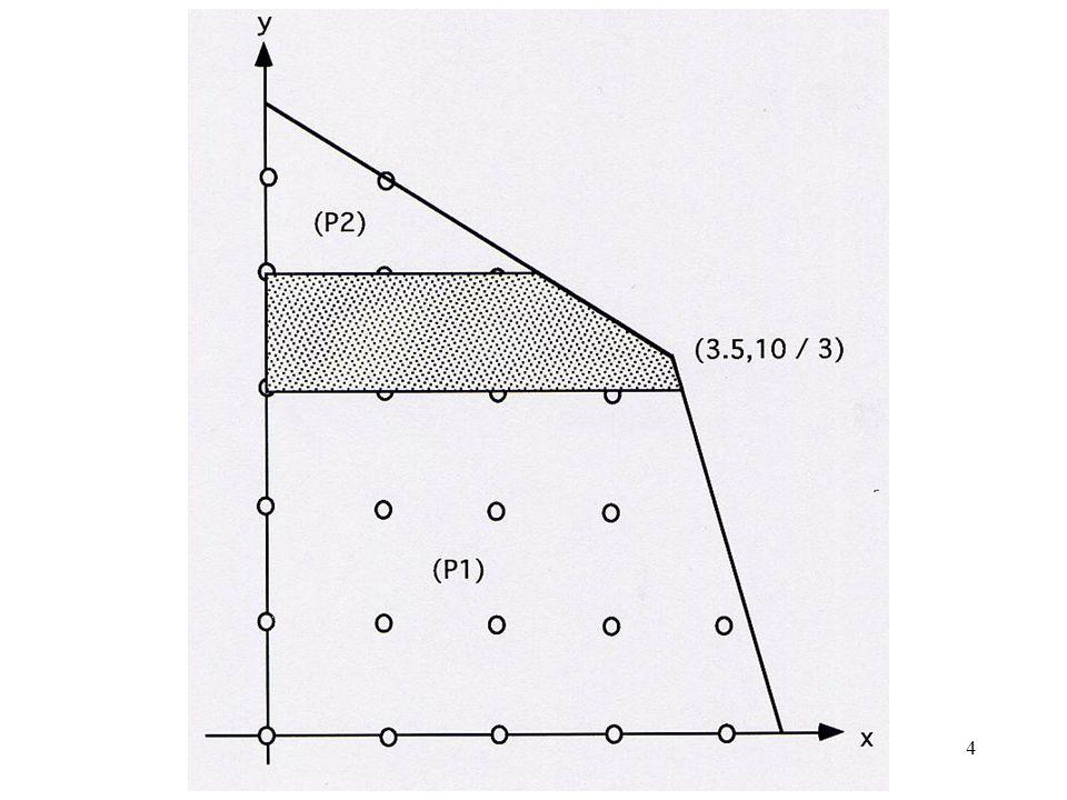 5 Quelle coupe peut-on effectuer dans l ensemble des sol n s réalisables de (P0) qui n ôte aucun point entier de cet ensemble.