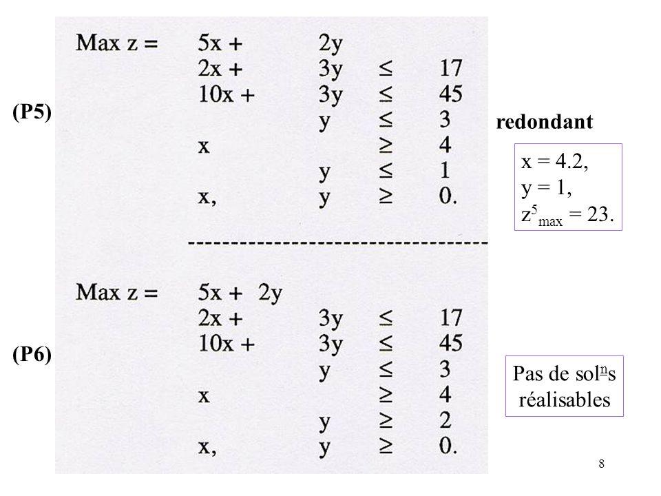 8 (P5) (P6) redondant Pas de sol n s réalisables x = 4.2, y = 1, z 5 max = 23.