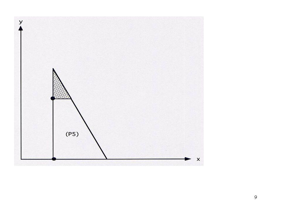 10 À partir de (P5), on peut construire les 2 problèmes suivants : (P7) (P8) x = 4, y = 1, z 7 max = 22.