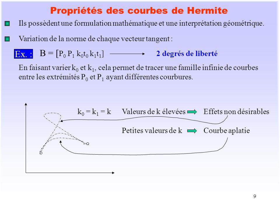 9 Propriétés des courbes de Hermite Ils possèdent une formulation mathématique et une interprétation géométrique. Variation de la norme de chaque vect
