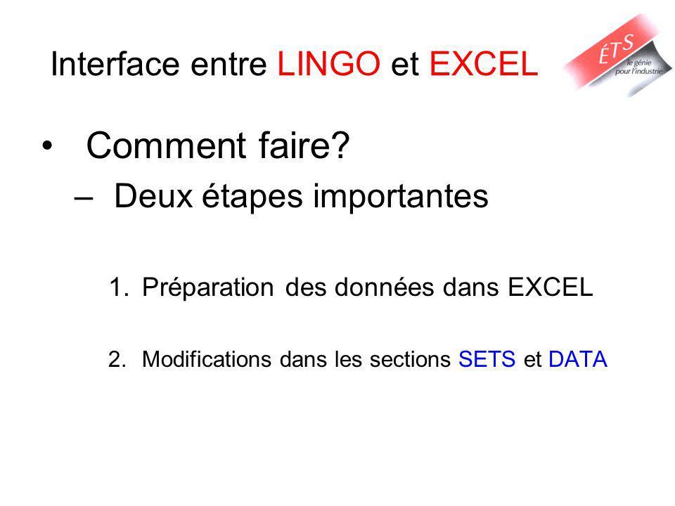 Interface entre LINGO et EXCEL Comment faire? –Deux étapes importantes 1.Préparation des données dans EXCEL 2.Modifications dans les sections SETS et