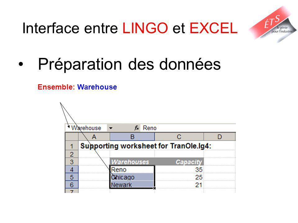 Interface entre LINGO et EXCEL Préparation des données Ensemble: Warehouse