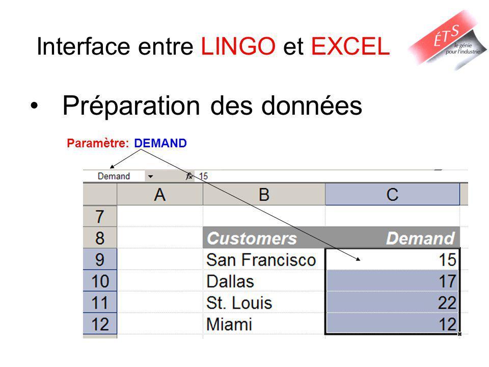 Interface entre LINGO et EXCEL Préparation des données Paramètre: DEMAND