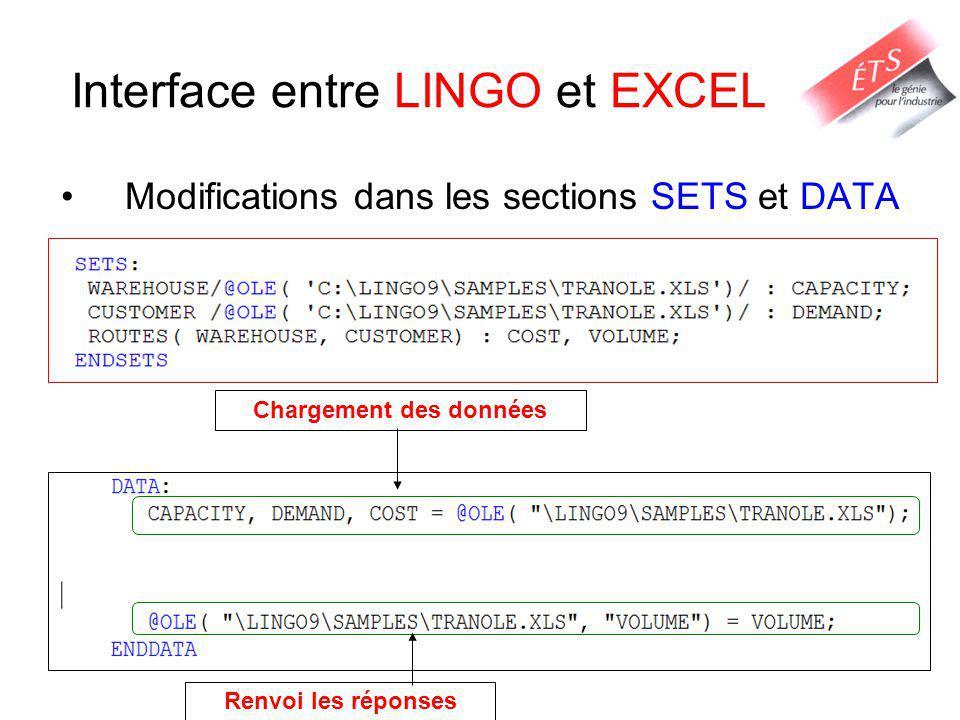 Interface entre LINGO et EXCEL Modifications dans les sections SETS et DATA Renvoi les réponses Chargement des données