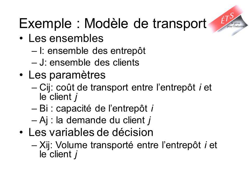 Exemple : Modèle de transport Les ensembles –I: ensemble des entrepôt –J: ensemble des clients Les paramètres –Cij: coût de transport entre lentrepôt i et le client j –Bi : capacité de lentrepôt i –Aj : la demande du client j Les variables de décision –Xij: Volume transporté entre lentrepôt i et le client j