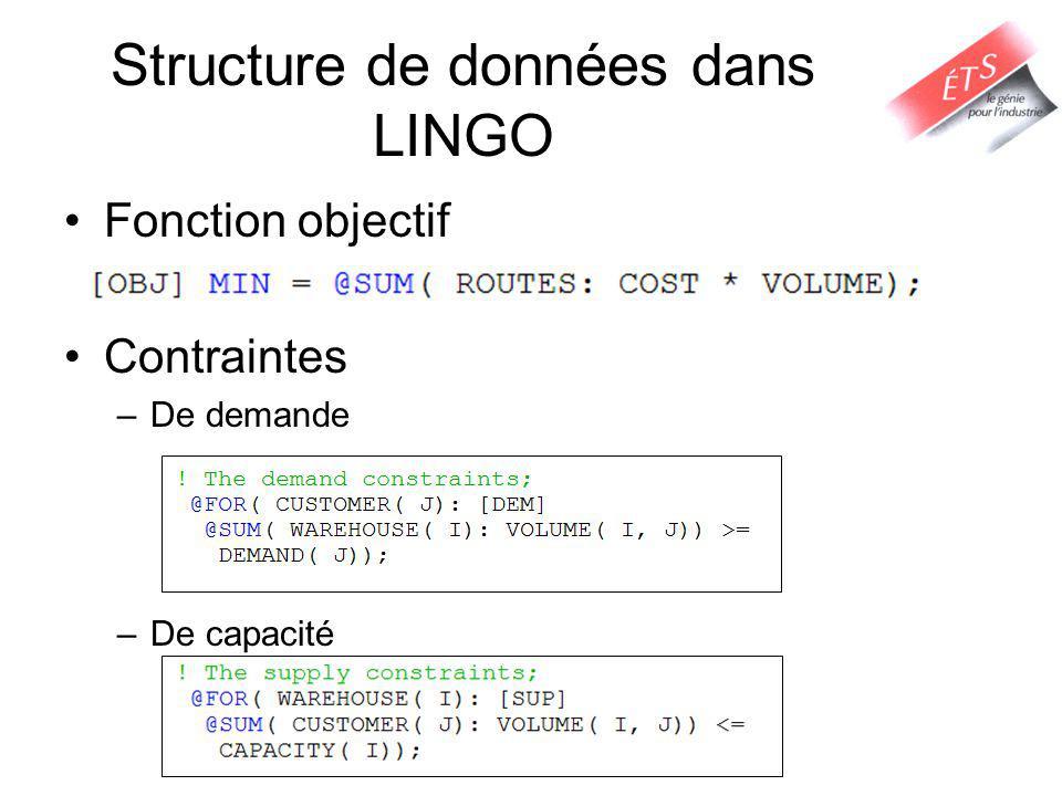 Structure de données dans LINGO Fonction objectif Contraintes –De demande –De capacité