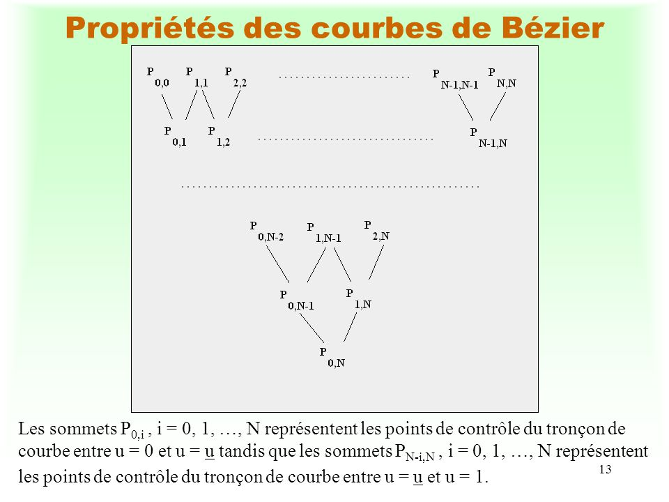 13 Propriétés des courbes de Bézier Les sommets P 0,i, i = 0, 1, …, N représentent les points de contrôle du tronçon de courbe entre u = 0 et u = u tandis que les sommets P N-i,N, i = 0, 1, …, N représentent les points de contrôle du tronçon de courbe entre u = u et u = 1.