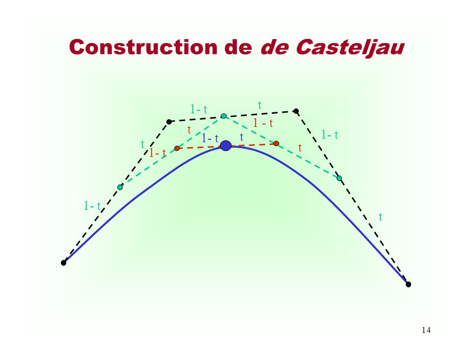14 Construction de de Casteljau 1- t t t t t t t
