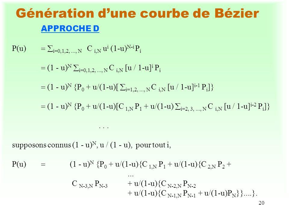 20 Génération dune courbe de Bézier APPROCHE D P(u) i=0,1,2,..., N C i,N u i (1-u) N-i P i (1 - u) N i=0,1,2,..., N C i,N [u / 1-u] i P i (1 - u) N {P 0 + u/(1-u)[ i=1,2,..., N C i,N [u / 1-u] i-1 P i ]} (1 - u) N {P 0 + u/(1-u)[C 1,N P 1 + u/(1-u) i=2, 3,..., N C i,N [u / 1-u] i-2 P i ]}...