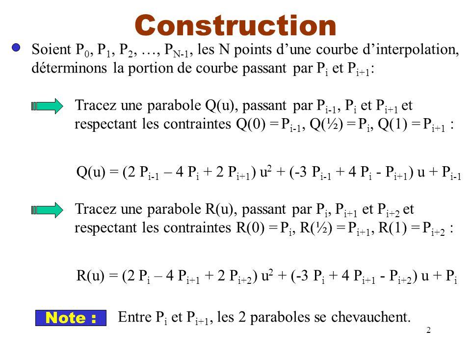 2 Construction Soient P 0, P 1, P 2, …, P N-1, les N points dune courbe dinterpolation, déterminons la portion de courbe passant par P i et P i+1 : Tracez une parabole Q(u), passant par P i-1, P i et P i+1 et respectant les contraintes Q(0) = P i-1, Q(½) = P i, Q(1) = P i+1 : Q(u) = (2 P i-1 – 4 P i + 2 P i+1 ) u 2 + (-3 P i-1 + 4 P i - P i+1 ) u + P i-1 Tracez une parabole R(u), passant par P i, P i+1 et P i+2 et respectant les contraintes R(0) = P i, R(½) = P i+1, R(1) = P i+2 : R(u) = (2 P i – 4 P i+1 + 2 P i+2 ) u 2 + (-3 P i + 4 P i+1 - P i+2 ) u + P i Note : Entre P i et P i+1, les 2 paraboles se chevauchent.