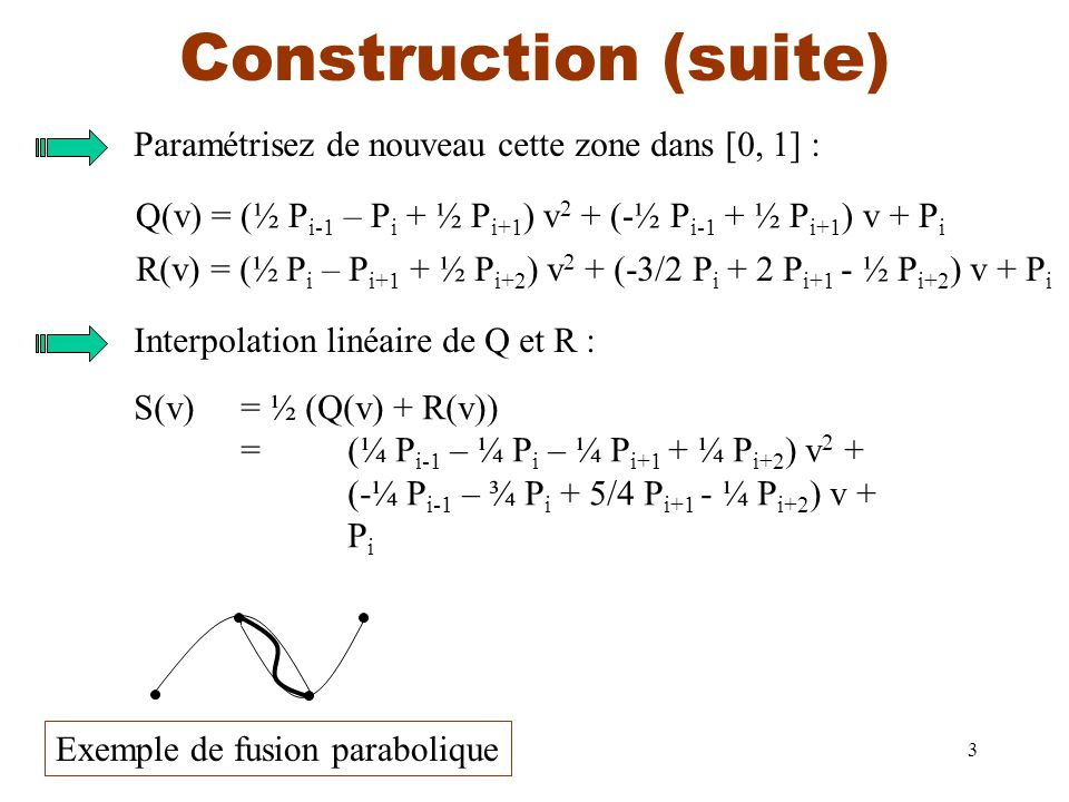 3 Construction (suite) Paramétrisez de nouveau cette zone dans [0, 1] : Q(v) = (½ P i-1 – P i + ½ P i+1 ) v 2 + (-½ P i-1 + ½ P i+1 ) v + P i R(v) = (½ P i – P i+1 + ½ P i+2 ) v 2 + (-3/2 P i + 2 P i+1 - ½ P i+2 ) v + P i Interpolation linéaire de Q et R : S(v)= ½ (Q(v) + R(v)) = (¼ P i-1 – ¼ P i – ¼ P i+1 + ¼ P i+2 ) v 2 + (-¼ P i-1 – ¾ P i + 5/4 P i+1 - ¼ P i+2 ) v + P i Exemple de fusion parabolique