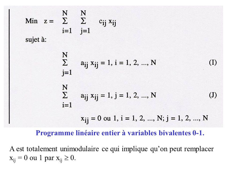 Programme linéaire entier à variables bivalentes 0-1. A est totalement unimodulaire ce qui implique quon peut remplacer x ij = 0 ou 1 par x ij 0.