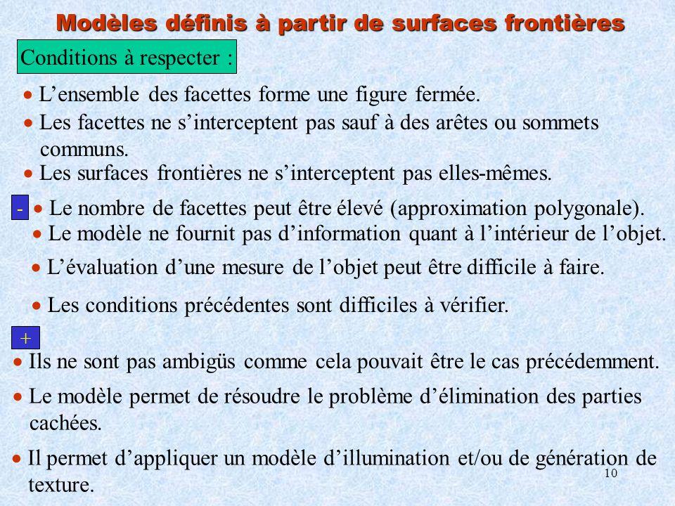 10 Modèles définis à partir de surfaces frontières - + Le modèle ne fournit pas dinformation quant à lintérieur de lobjet. Lévaluation dune mesure de
